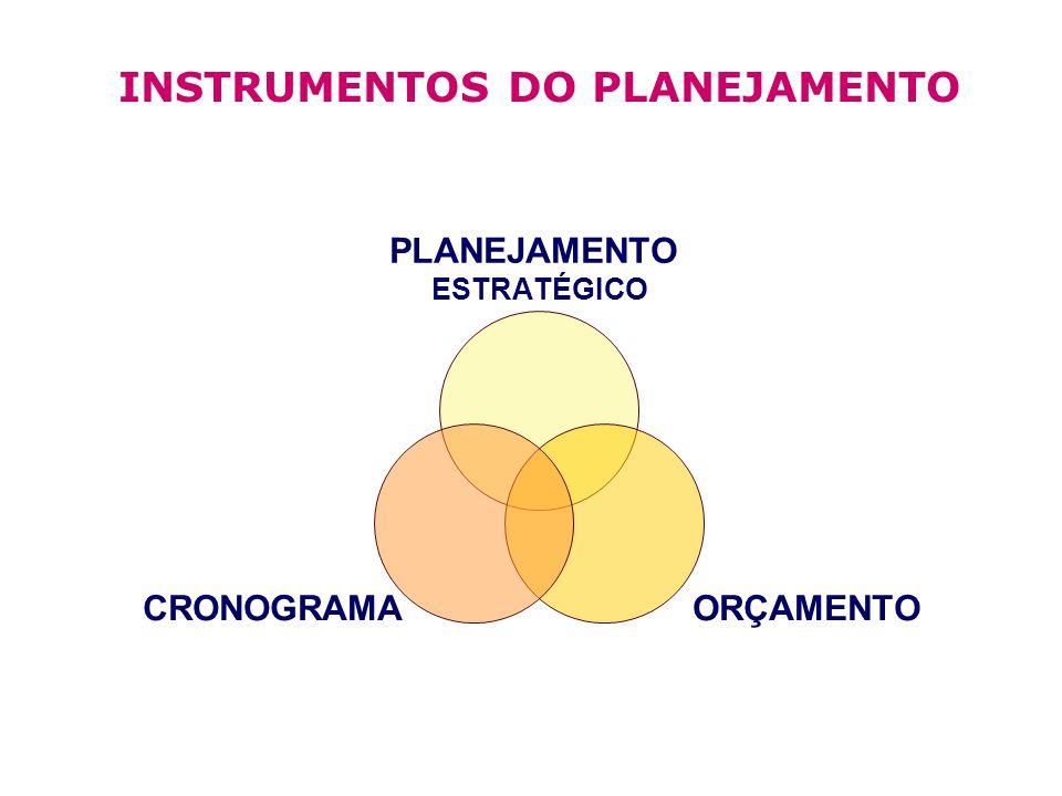 INSTRUMENTOS DO PLANEJAMENTO