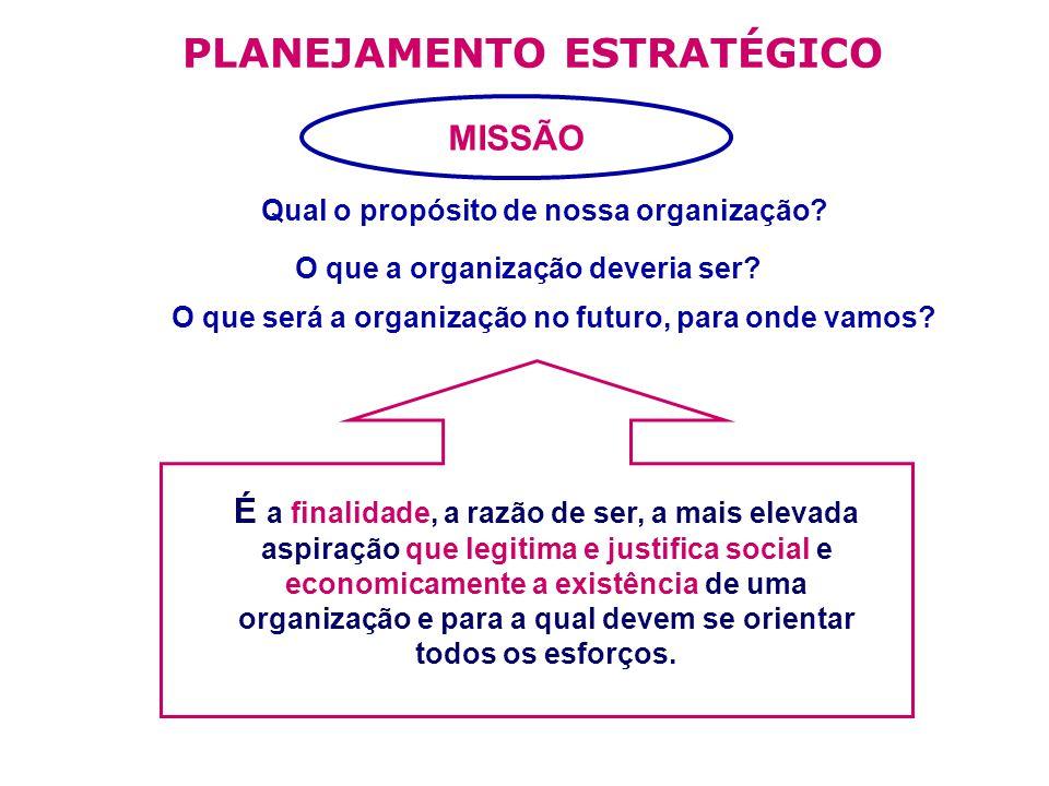 PLANEJAMENTO ESTRATÉGICO Qual o propósito de nossa organização