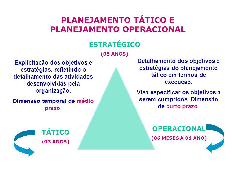 PLANEJAMENTO TÁTICO E PLANEJAMENTO OPERACIONAL