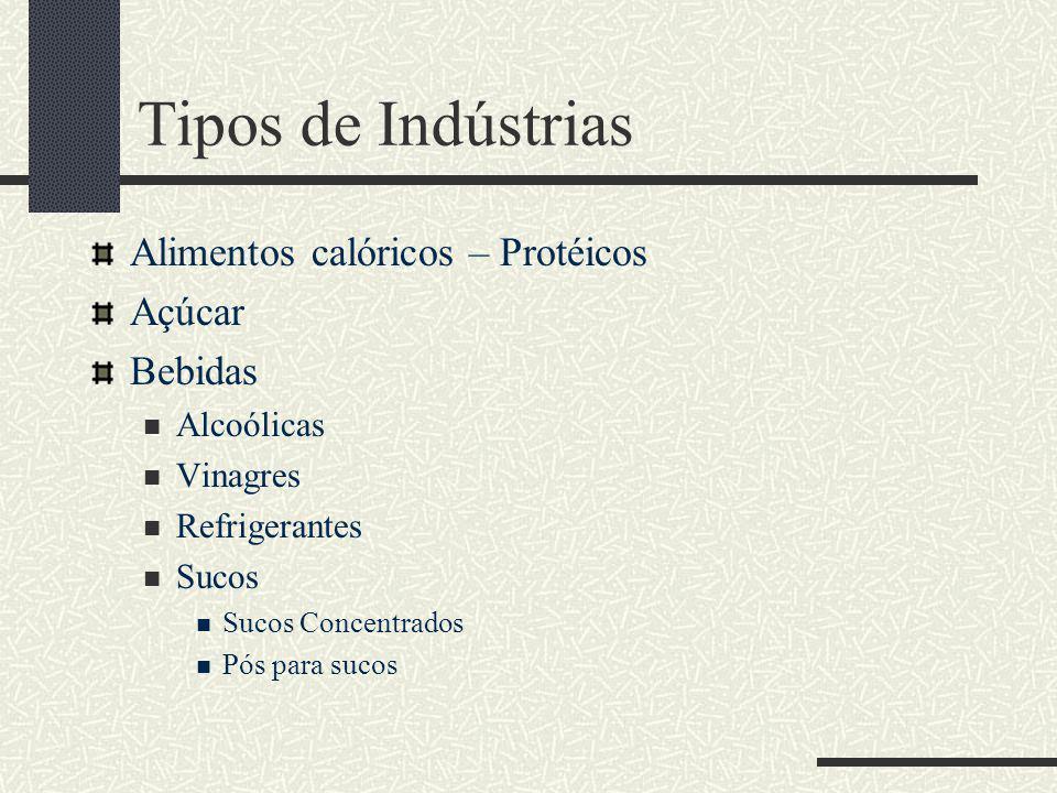 Tipos de Indústrias Alimentos calóricos – Protéicos Açúcar Bebidas