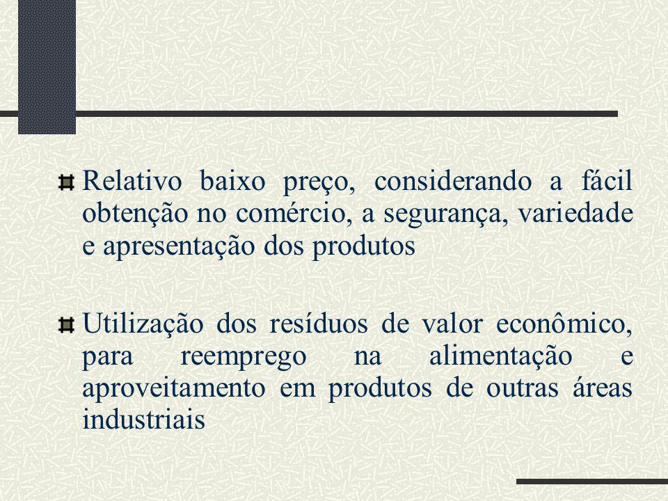 Relativo baixo preço, considerando a fácil obtenção no comércio, a segurança, variedade e apresentação dos produtos