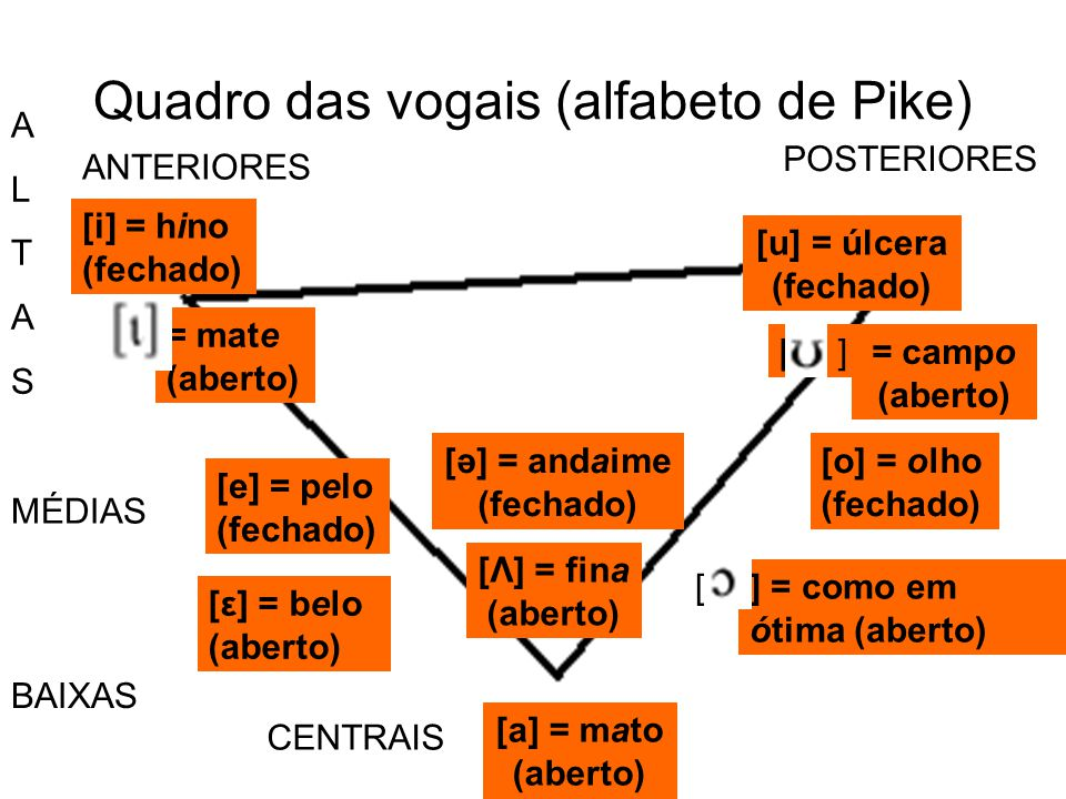 Quadro das vogais (alfabeto de Pike)