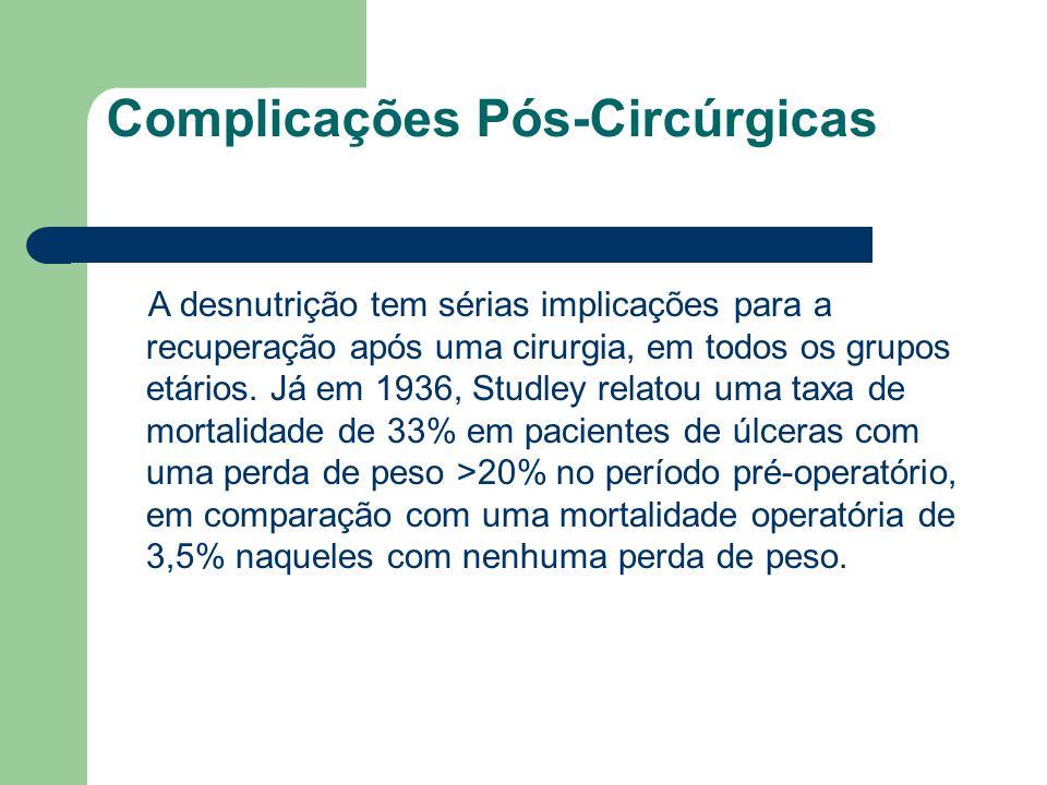 Complicações Pós-Circúrgicas