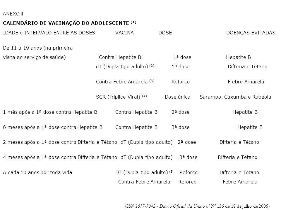 ANEXO II CALENDÁRIO DE VACINAÇÃO DO ADOLESCENTE (1) IDADE e INTERVALO ENTRE AS DOSES VACINA DOSE DOENÇAS EVITADAS.
