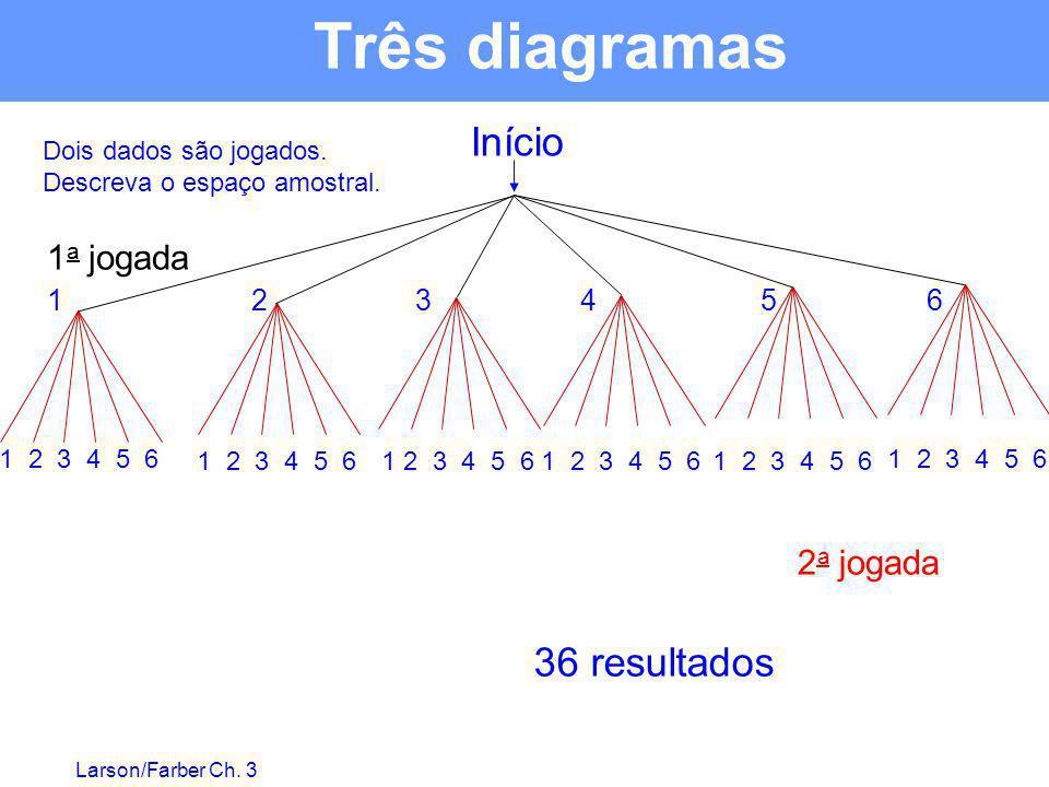 Três diagramas Início 36 resultados 1a jogada 2a jogada 1 2 3 4 5 6