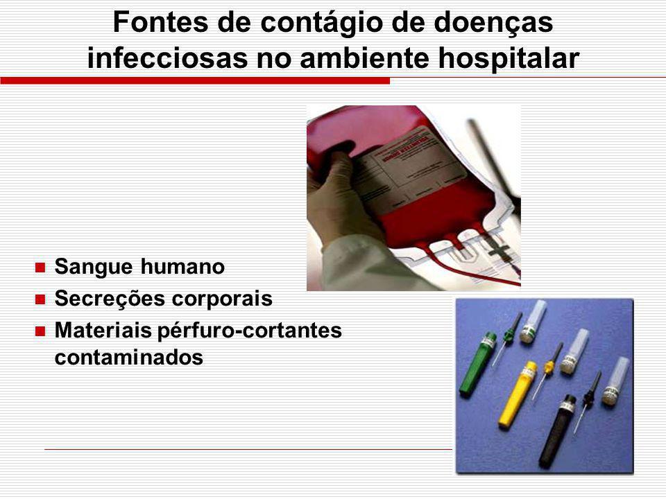 Fontes de contágio de doenças infecciosas no ambiente hospitalar