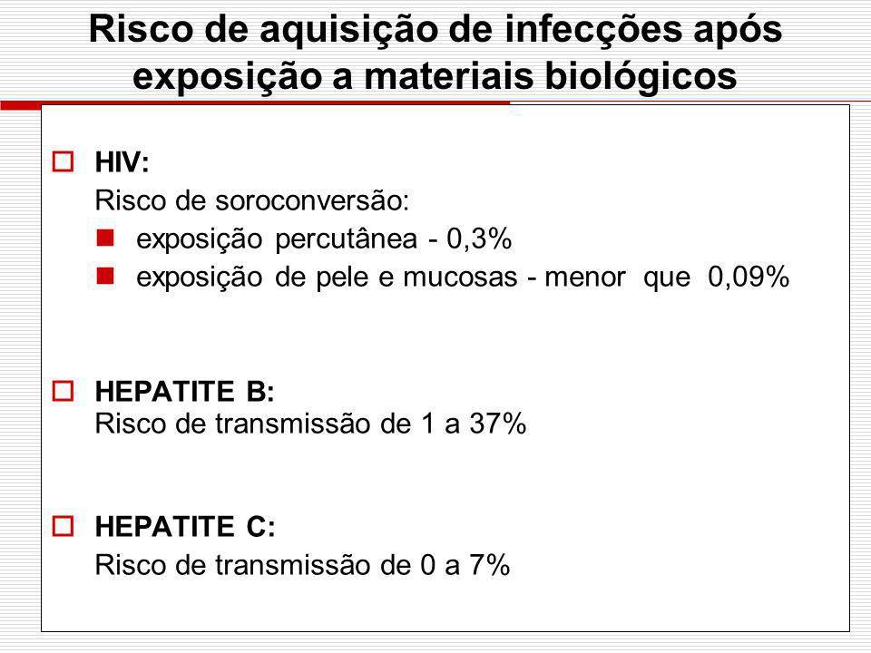 Risco de aquisição de infecções após exposição a materiais biológicos