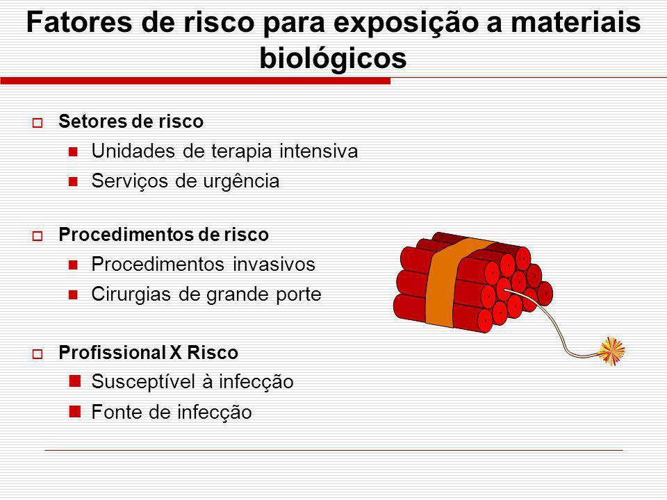Fatores de risco para exposição a materiais biológicos