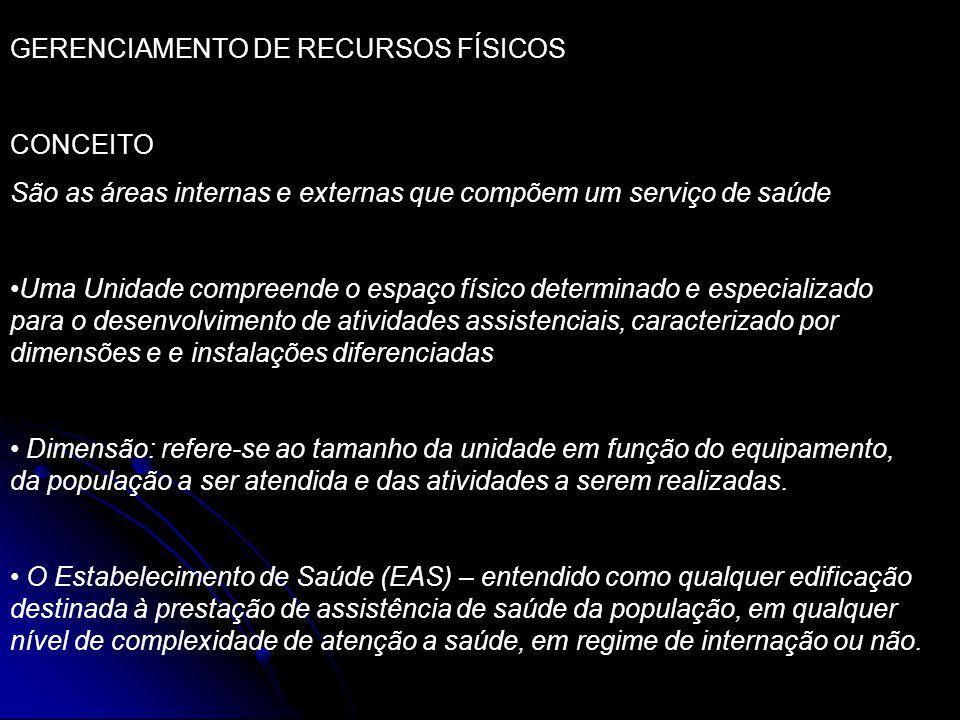 GERENCIAMENTO DE RECURSOS FÍSICOS