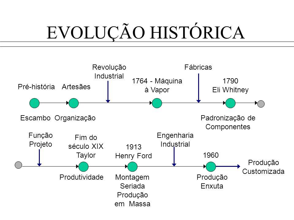 EVOLUÇÃO HISTÓRICA Revolução Industrial Fábricas
