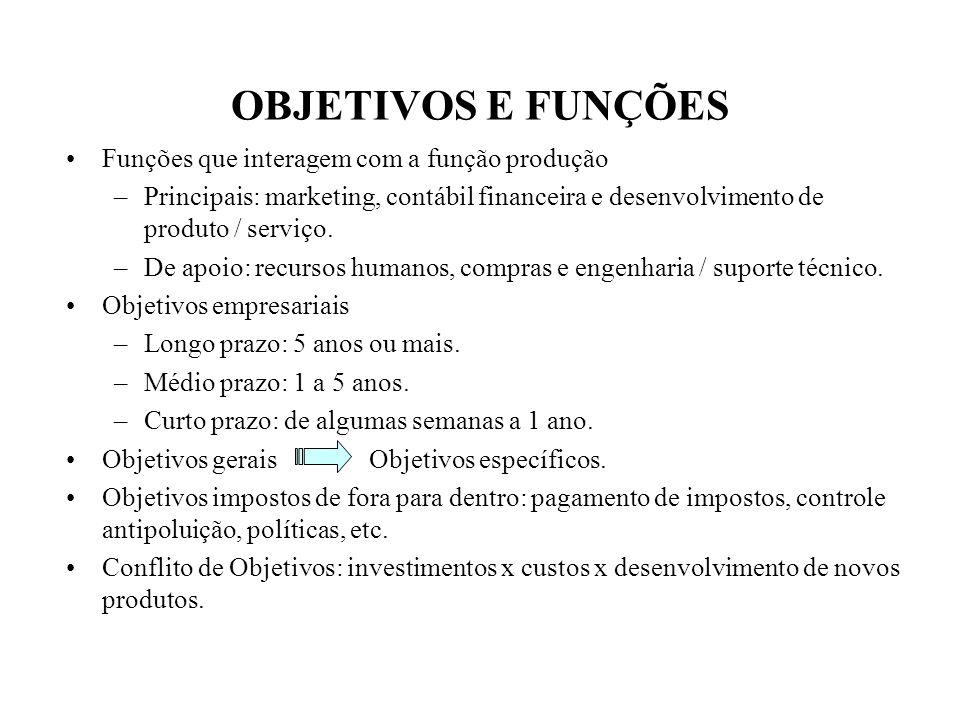OBJETIVOS E FUNÇÕES Funções que interagem com a função produção