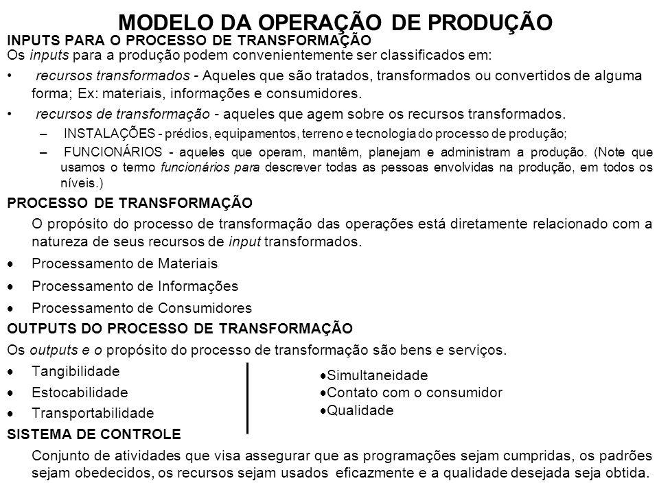 MODELO DA OPERAÇÃO DE PRODUÇÃO