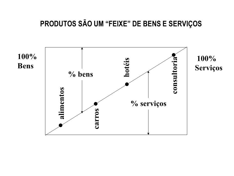 PRODUTOS SÃO UM FEIXE DE BENS E SERVIÇOS