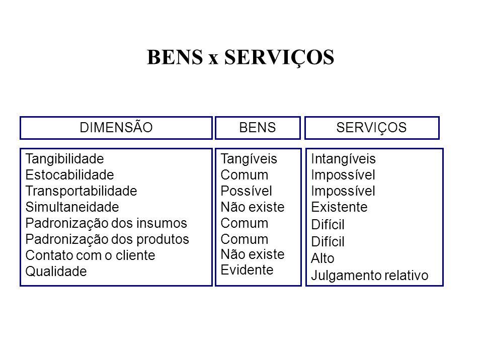 BENS x SERVIÇOS DIMENSÃO BENS SERVIÇOS Tangibilidade