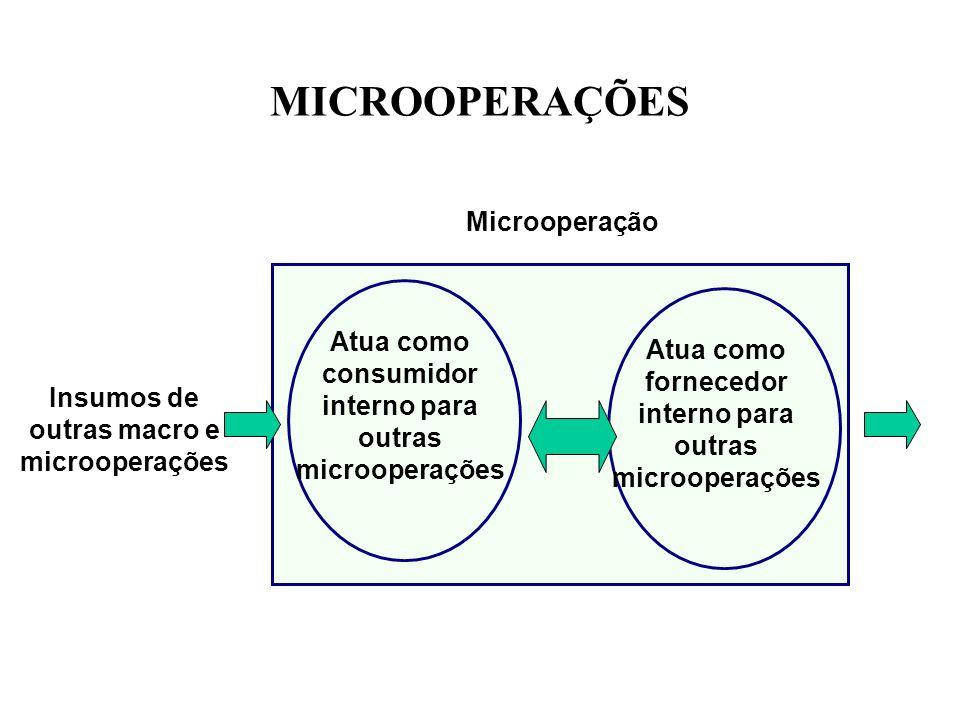 MICROOPERAÇÕES Microoperação