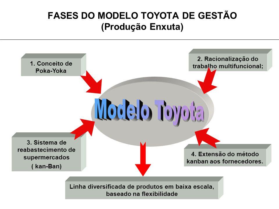 FASES DO MODELO TOYOTA DE GESTÃO (Produção Enxuta)