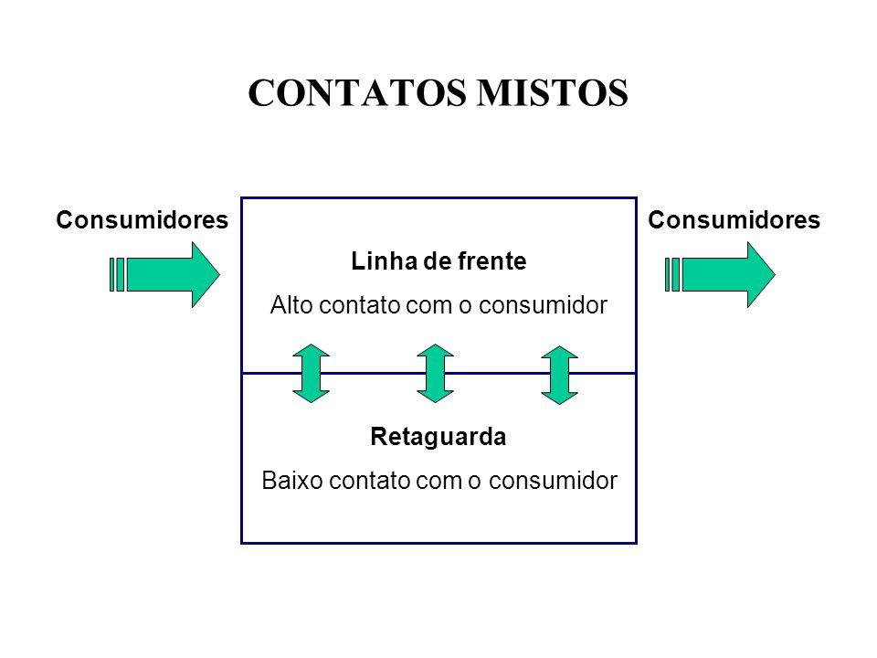 CONTATOS MISTOS Consumidores Linha de frente