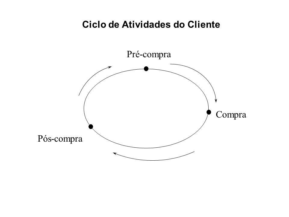 Ciclo de Atividades do Cliente