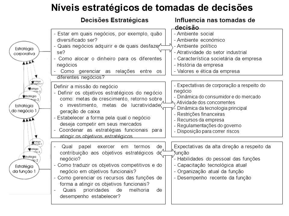 Níveis estratégicos de tomadas de decisões
