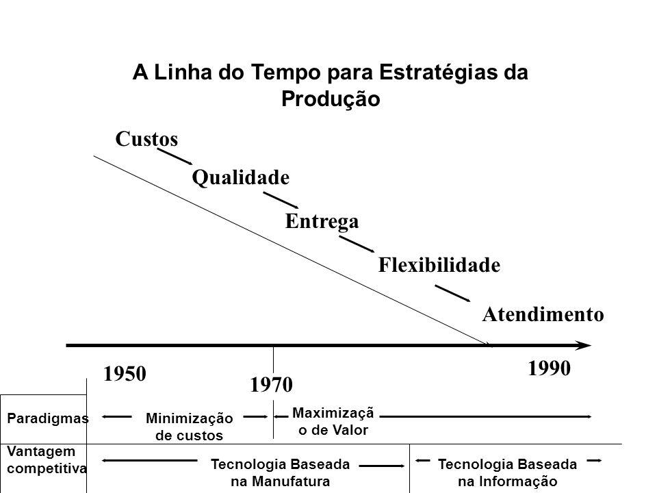 A Linha do Tempo para Estratégias da Produção