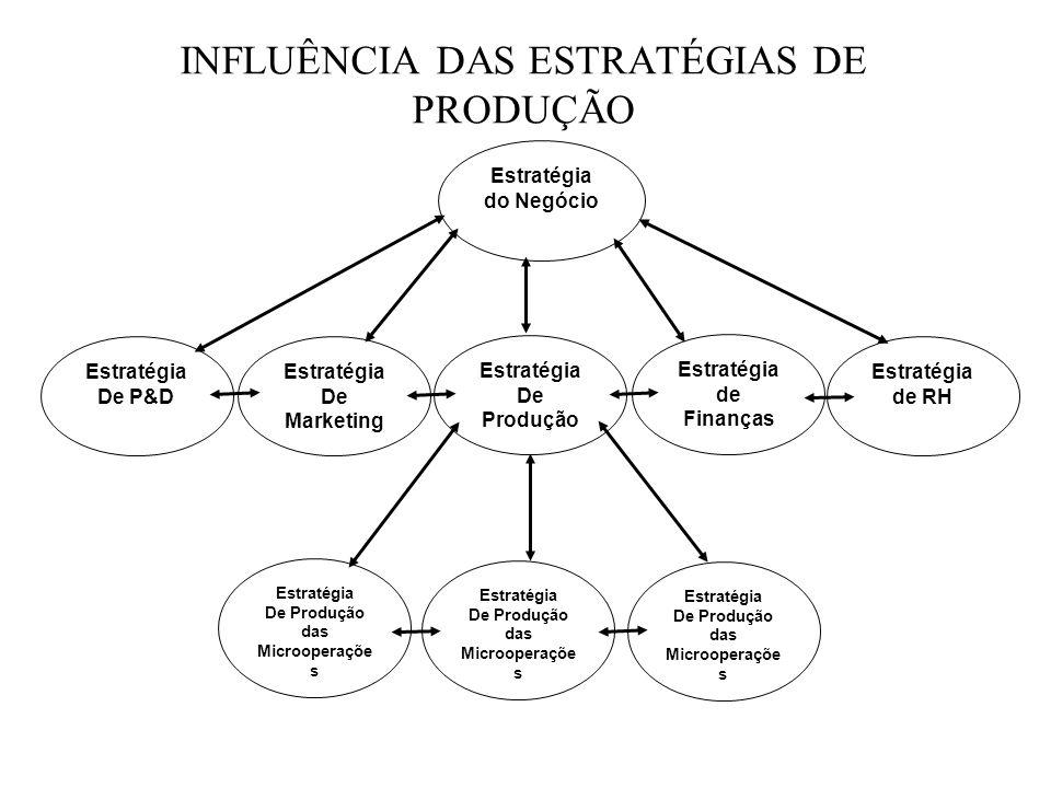 INFLUÊNCIA DAS ESTRATÉGIAS DE PRODUÇÃO