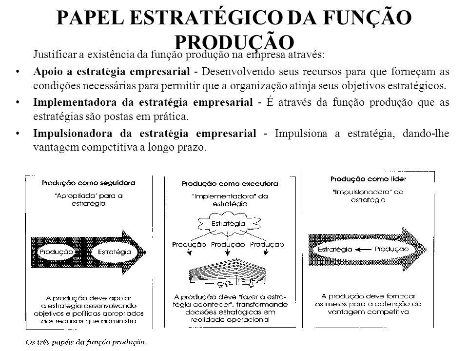 PAPEL ESTRATÉGICO DA FUNÇÃO PRODUÇÃO