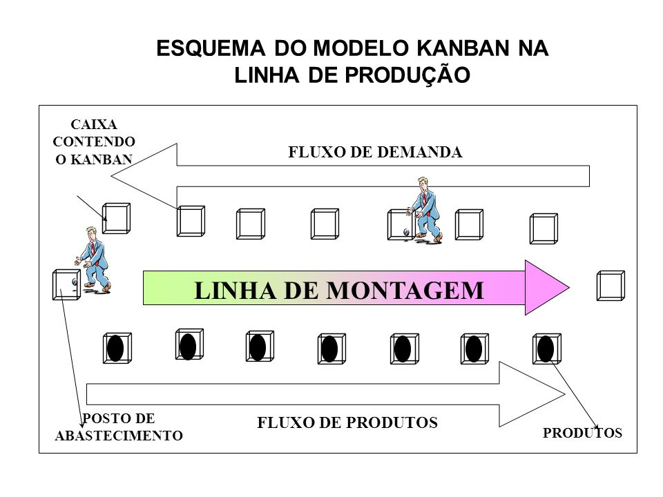 ESQUEMA DO MODELO KANBAN NA LINHA DE PRODUÇÃO