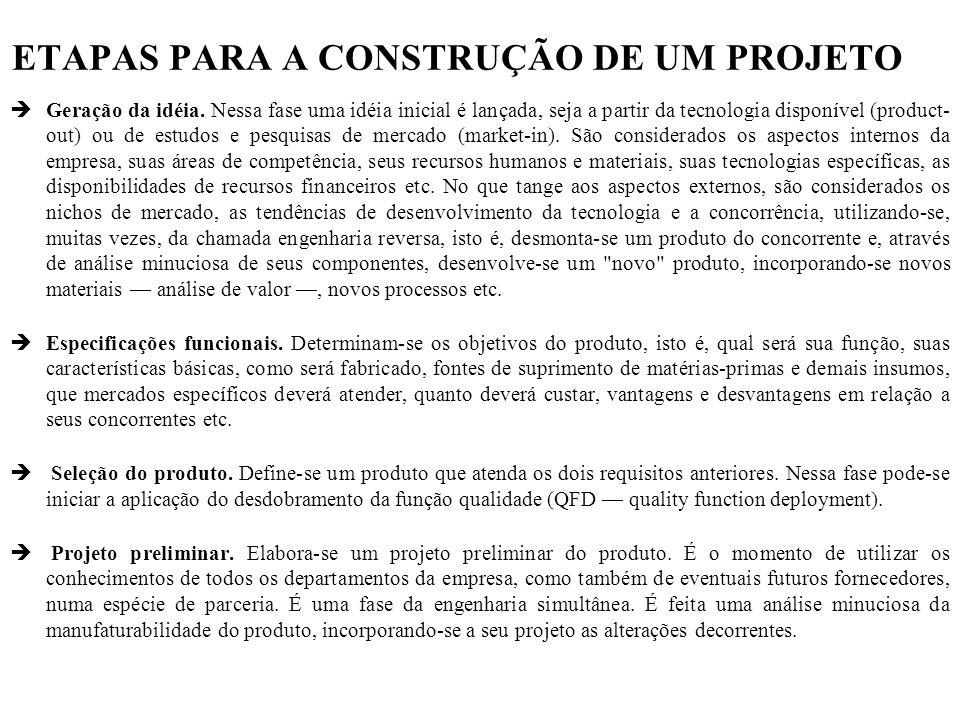 ETAPAS PARA A CONSTRUÇÃO DE UM PROJETO