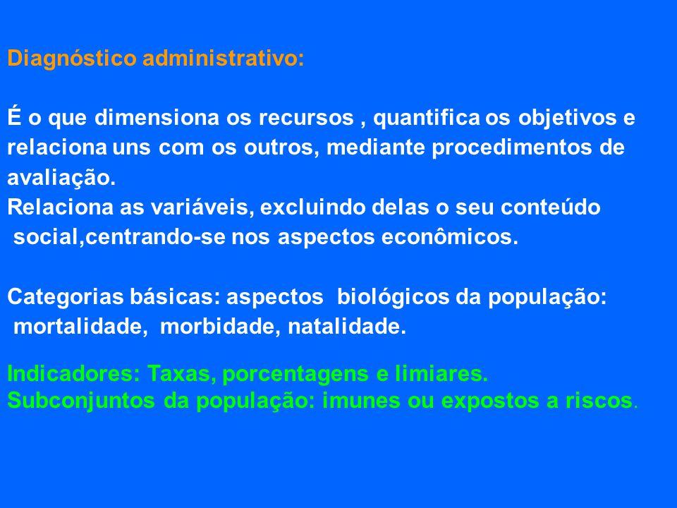 Diagnóstico administrativo: