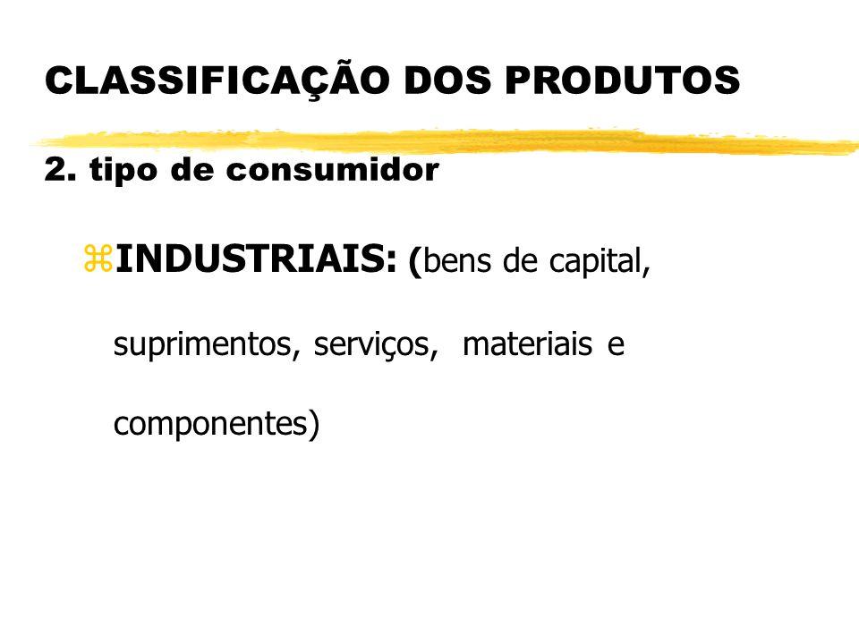 CLASSIFICAÇÃO DOS PRODUTOS 2. tipo de consumidor