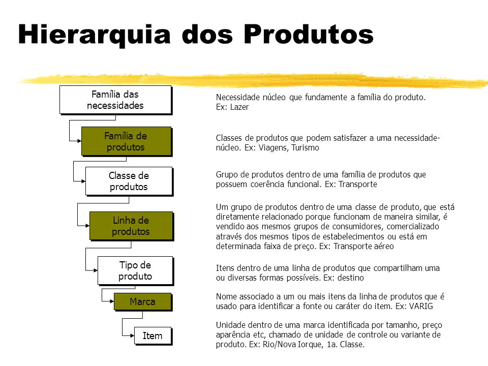 Hierarquia dos Produtos