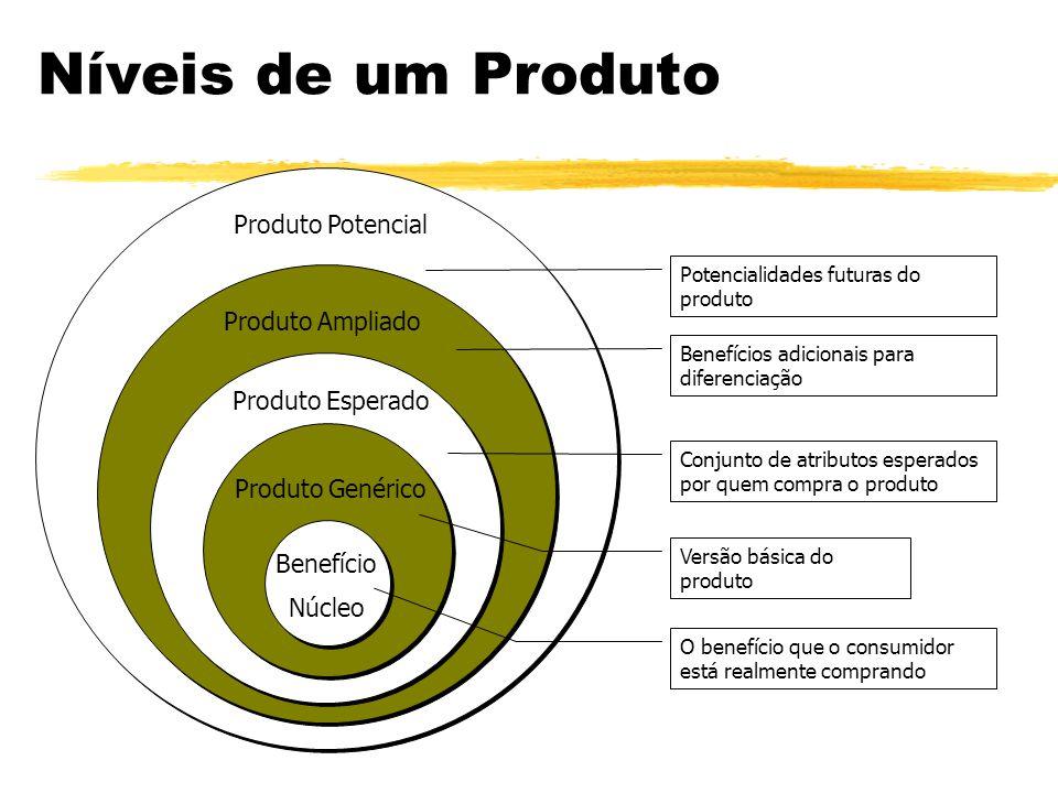 Níveis de um Produto Produto Potencial Produto Ampliado