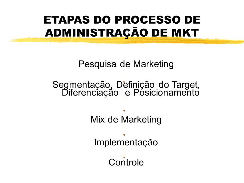 ETAPAS DO PROCESSO DE ADMINISTRAÇÃO DE MKT