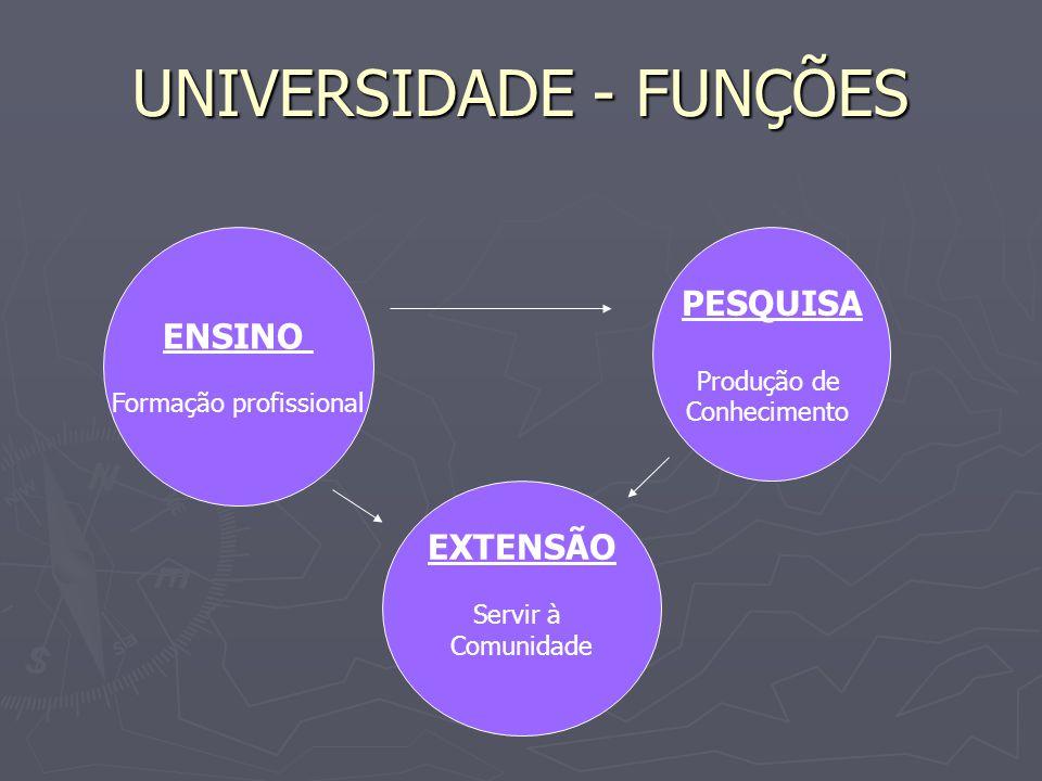 UNIVERSIDADE - FUNÇÕES
