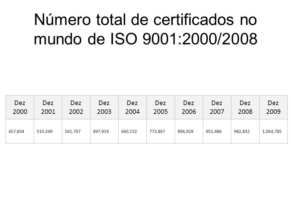 Número total de certificados no mundo de ISO 9001:2000/2008
