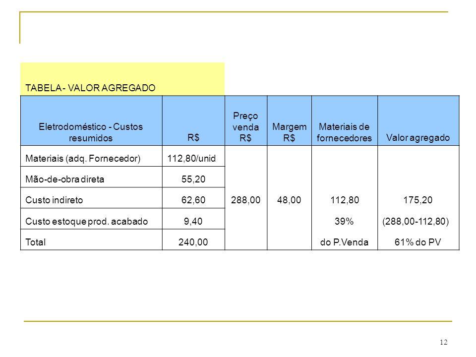 TABELA - VALOR AGREGADO Eletrodoméstico - Custos resumidos R$