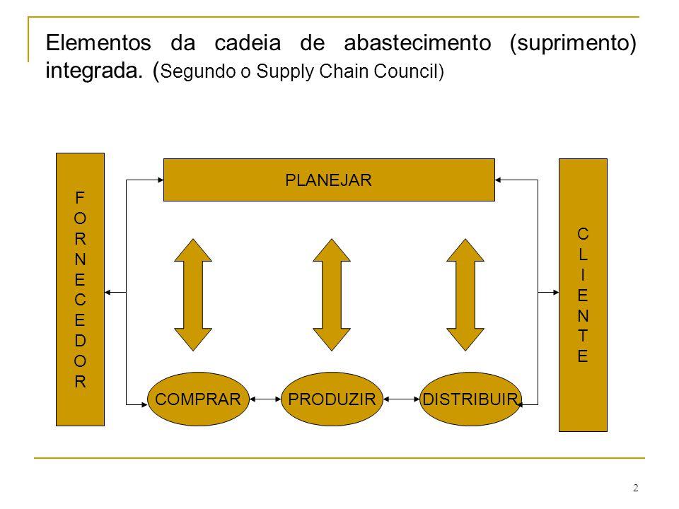 Elementos da cadeia de abastecimento (suprimento) integrada