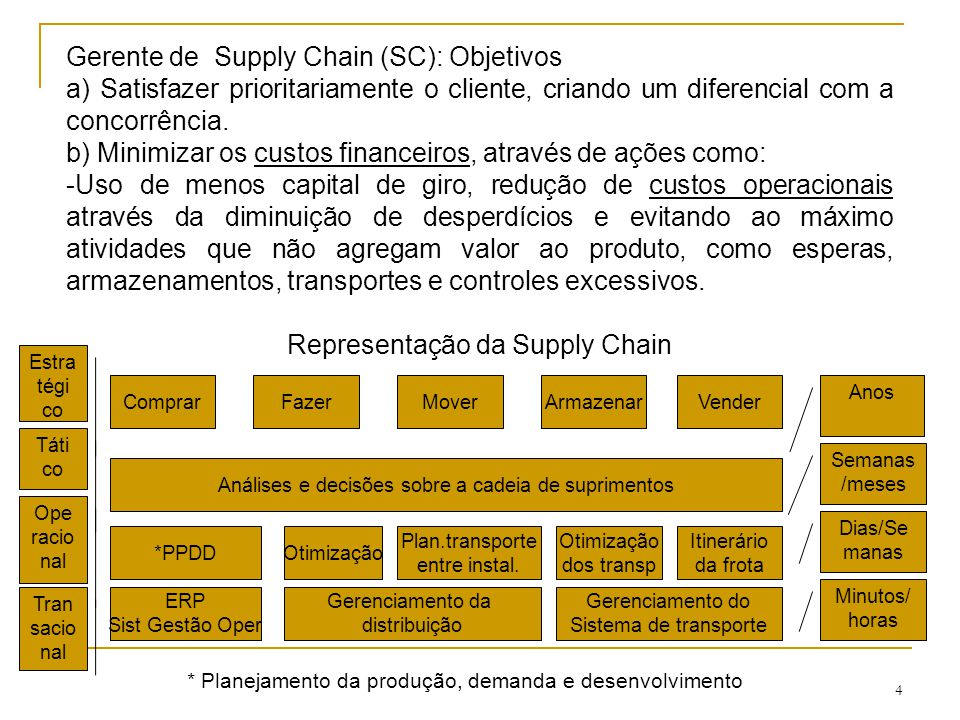 Gerente de Supply Chain (SC): Objetivos