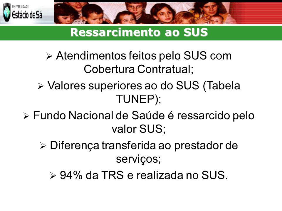 Ressarcimento ao SUS  Atendimentos feitos pelo SUS com Cobertura Contratual;  Valores superiores ao do SUS (Tabela TUNEP);