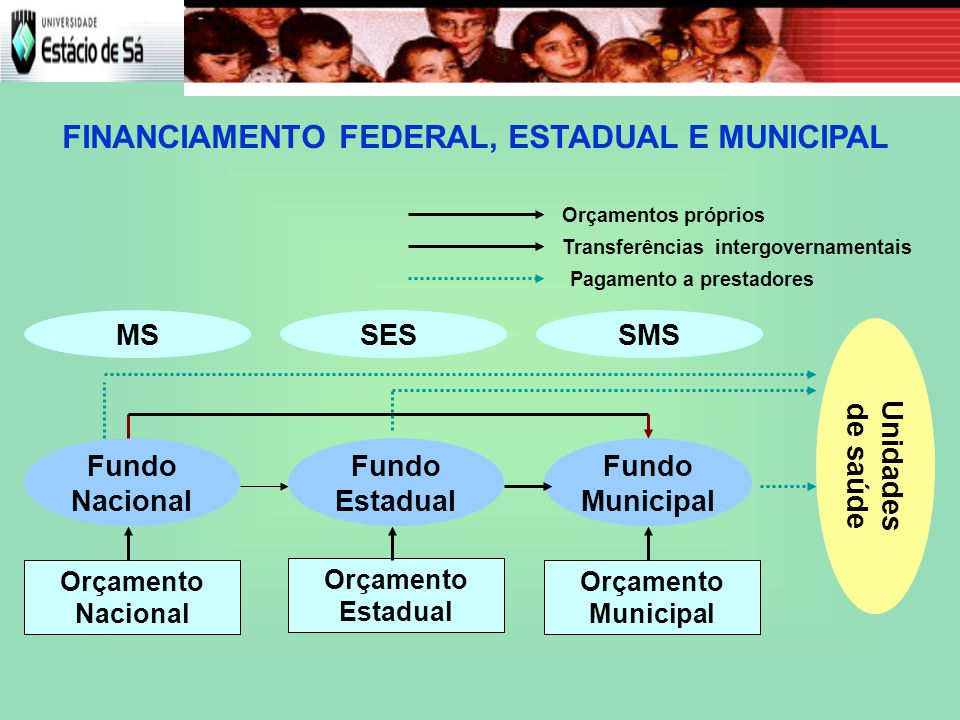 FINANCIAMENTO FEDERAL, ESTADUAL E MUNICIPAL
