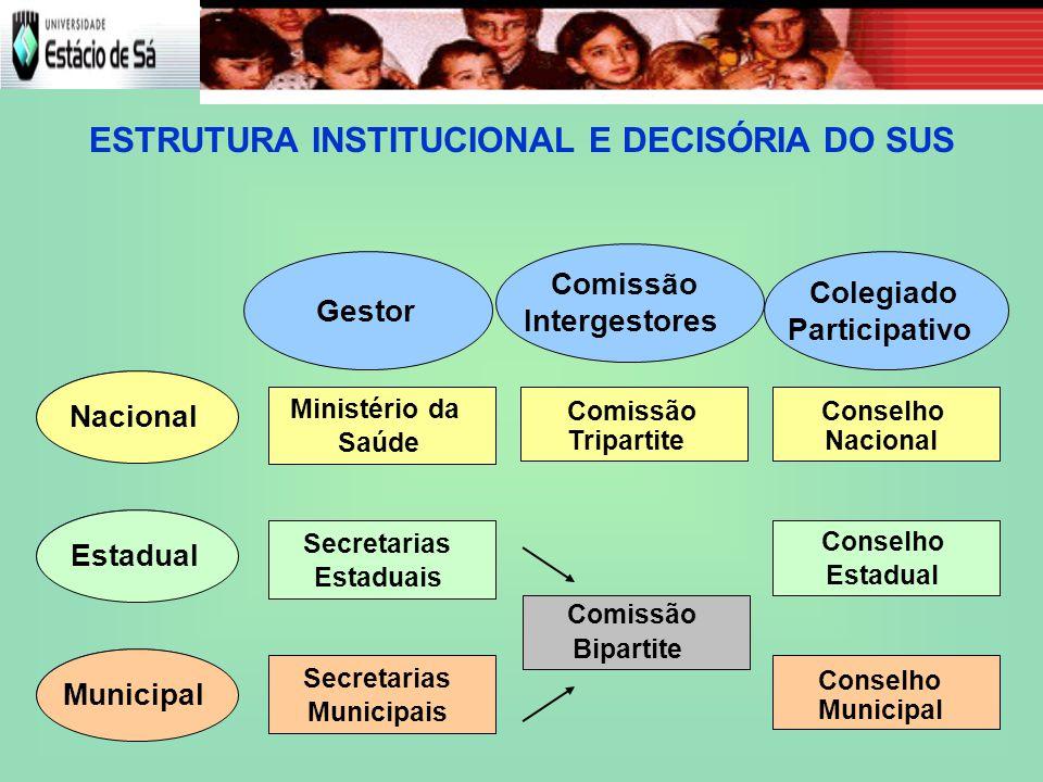 ESTRUTURA INSTITUCIONAL E DECISÓRIA DO SUS