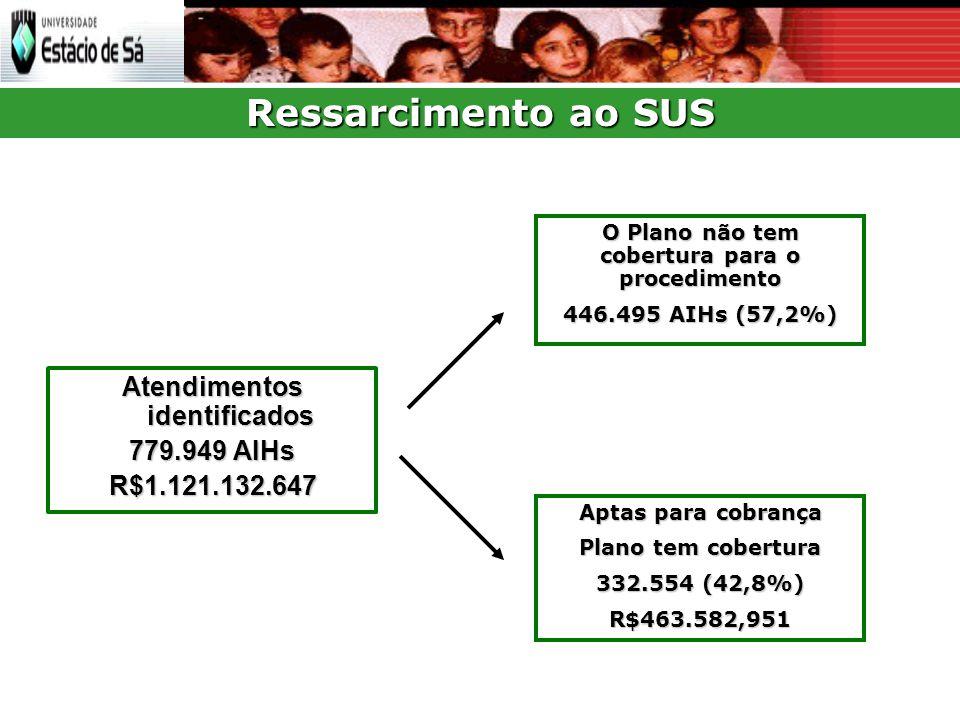 Ressarcimento ao SUS Atendimentos identificados 779.949 AIHs