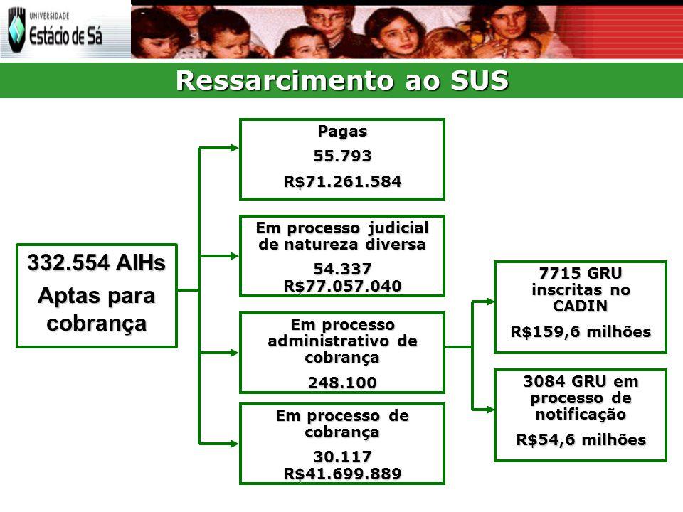 Ressarcimento ao SUS 332.554 AIHs Aptas para cobrança Pagas 55.793