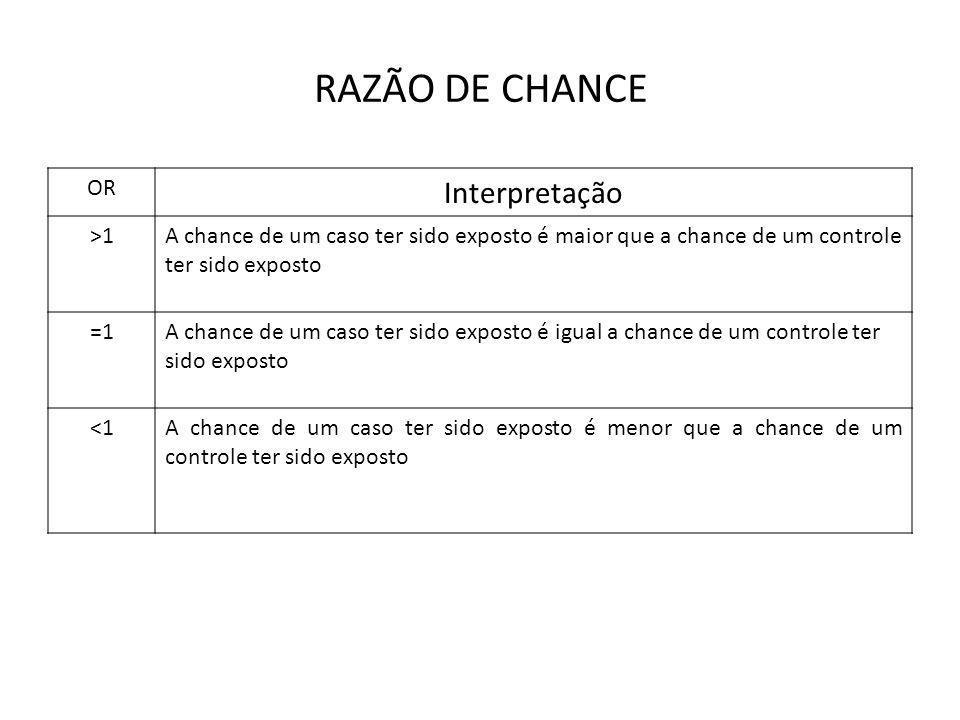 RAZÃO DE CHANCE Interpretação OR >1