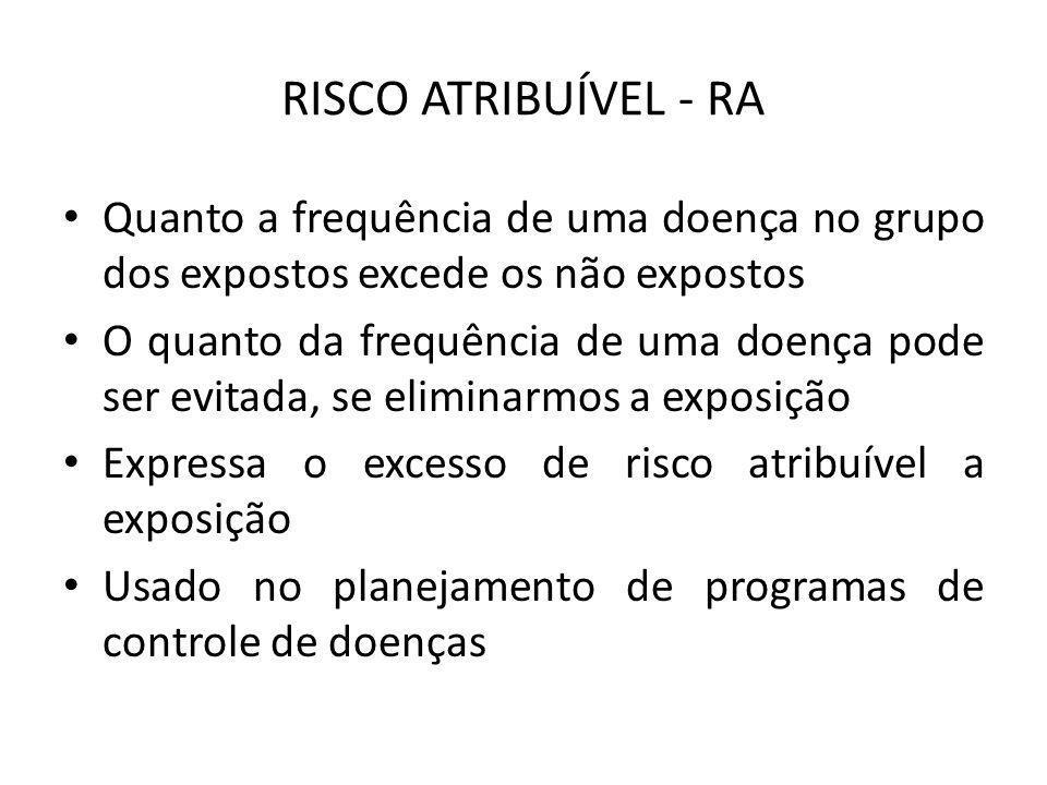 RISCO ATRIBUÍVEL - RA Quanto a frequência de uma doença no grupo dos expostos excede os não expostos.
