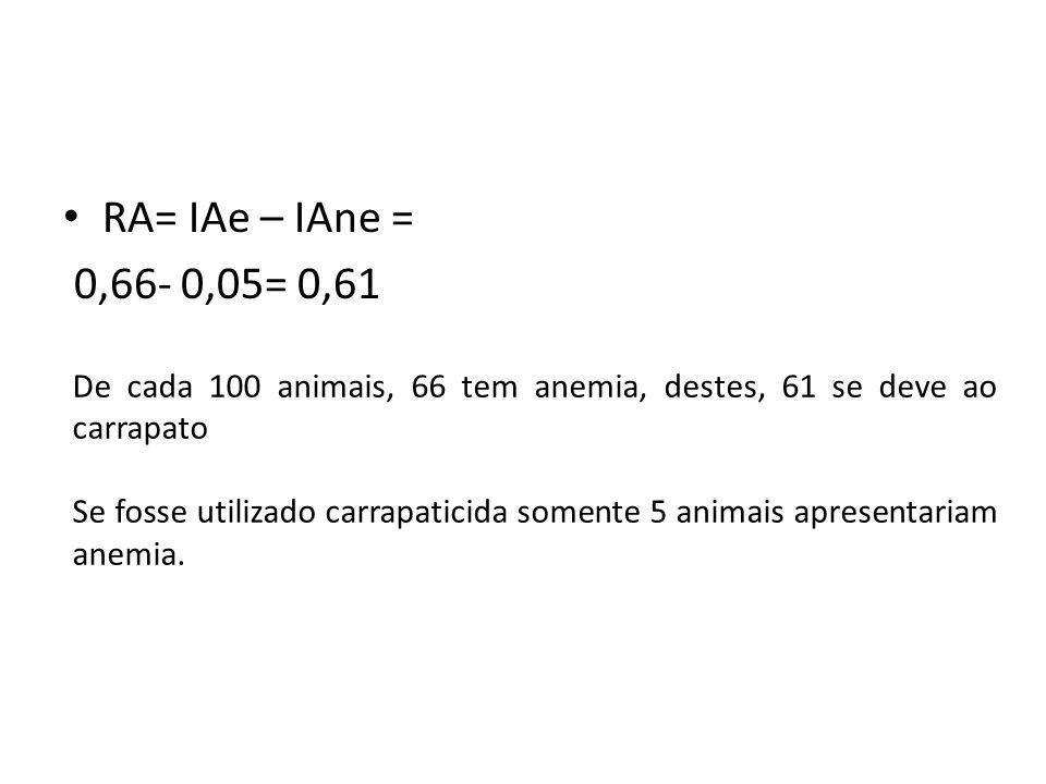 RA= IAe – IAne = 0,66- 0,05= 0,61. De cada 100 animais, 66 tem anemia, destes, 61 se deve ao carrapato.