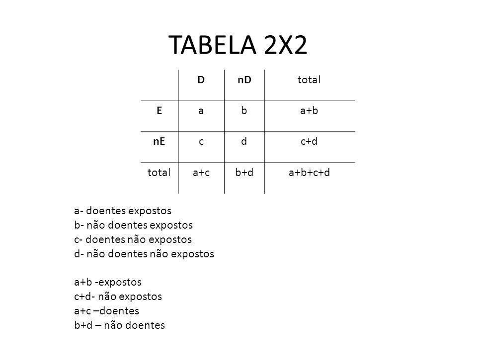 TABELA 2X2 D nD total E a b a+b nE c d c+d a+c b+d a+b+c+d