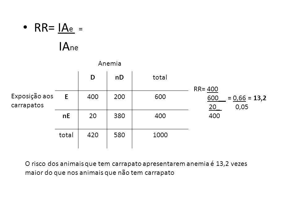 RR= IAe = IAne Anemia D nD total E 400 200 600 nE 20 380 420 580 1000