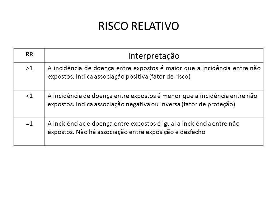 RISCO RELATIVO Interpretação RR >1