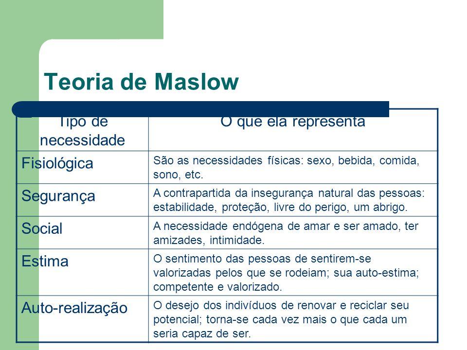 Teoria de Maslow Tipo de necessidade O que ela representa Fisiológica